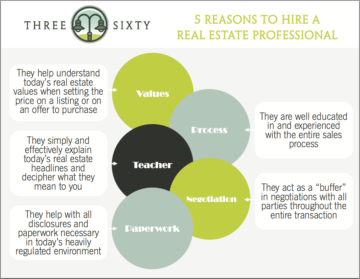 5 Reasons To Hire a RE Professional